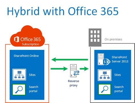 Office 365 Hybrid Chris O Brien Office 365 Sharepoint Hybrid What You Do