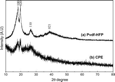 xrd pattern of pvdf xrd patterns of a pvdf hfp polymer and b composite
