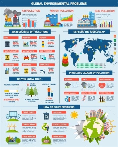 design for environment global issues global environment problems solution infographics