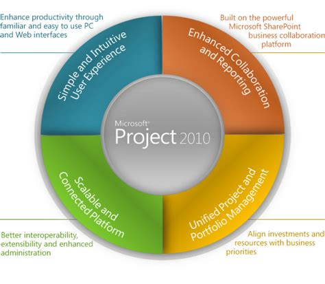 Online Tutorial Ms Project 2010 | ms project 2010 training course in karachi pakistan 3d