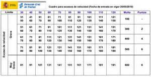 tabla de codigos de infraacciones 2016 multa por velocidad estoeslegal com