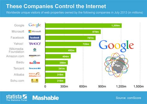 top 100 most searched topics on the internet chart these companies control the internet statista