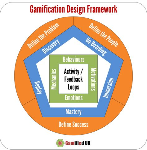 framework design a revised gamification design framework gamified uk