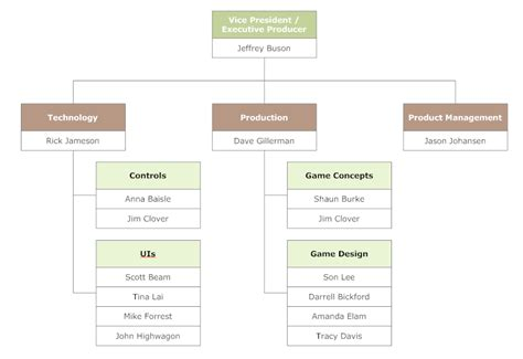 game design hierarchy using groups for organizational hierarchy
