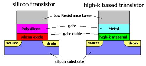 transistor metal gate illustrated guide to high k dielectrics and metal gate electrodes
