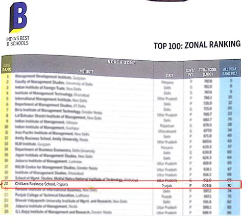 India Mba Ranking by Chitkara Business School Ranked 20th Amongst India S Best