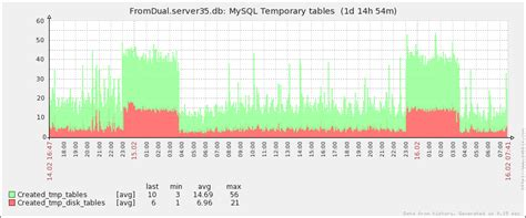 Mysql Create Temporary Table by What Can Mysql Performance Monitoring Graphs Tell You