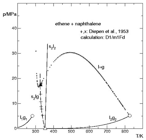 naphthalene phase diagram thermoc ethene naphthalene