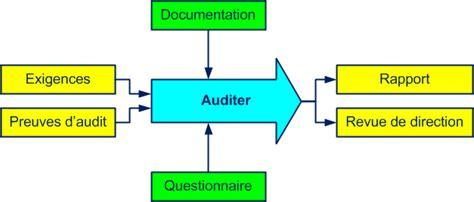 audit intern d 233 monstration gratuite formation audit interne smq iso