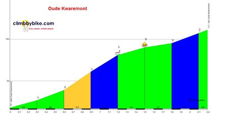 Find Profiles Of Profile Of The Oude Kwaremont
