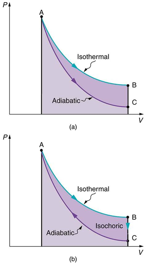 pv diagram for adiabatic process college physics the of thermodynamics and some