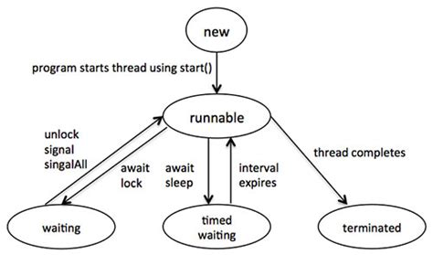 cycle of thread in java with diagram java multithreading