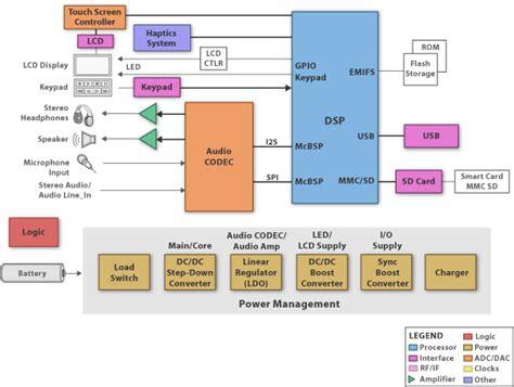 diagram blok recorder block diagram sbd mp3 player recorder ti