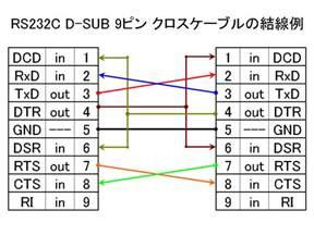 シリコンバレー 24時 rs232c d sub 9pin クロス ヌルモデム ケーブル 結線図