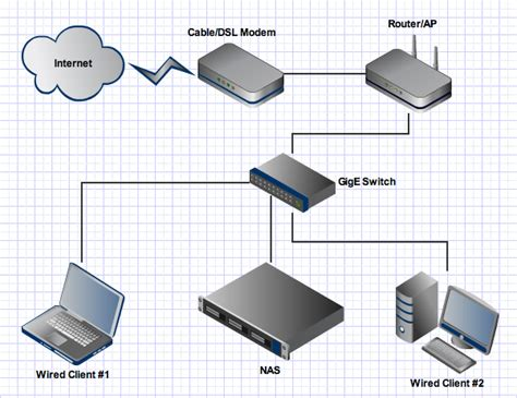 home gigabit network design lan changing router from 100mbps to gigabit is it