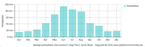 weather and climate cape town south africa average