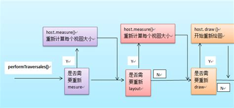 android layout invalidate android中view绘制流程以及invalidate等相关方法分析 android开发 网络编程 码蚁之家