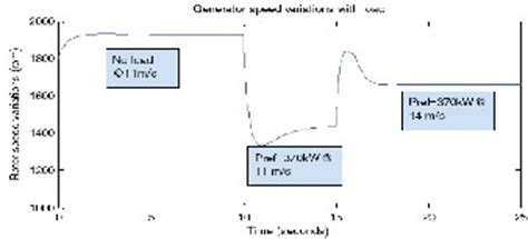 induction generator transfer function analysis of the dynamic characteristics of an isolated self excited induction generator driven