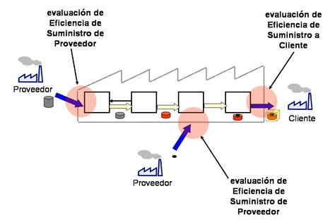 zara cadena de suministro pdf lo mejor es el servicio construir la cadena log 205 stica del