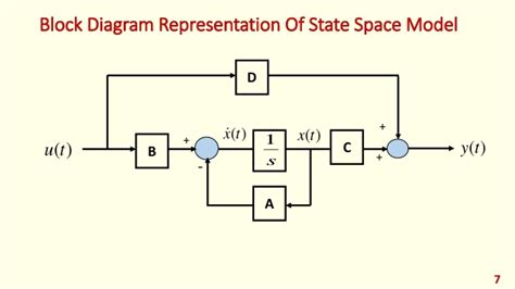 state space to block diagram block diagram to state space wiring diagram with description