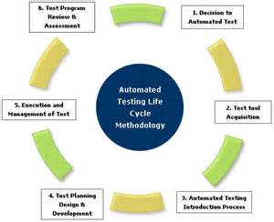 automated software testing introduction of automated