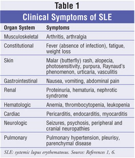 the pharmacist s in the treatment of systemic lupus erythematosus