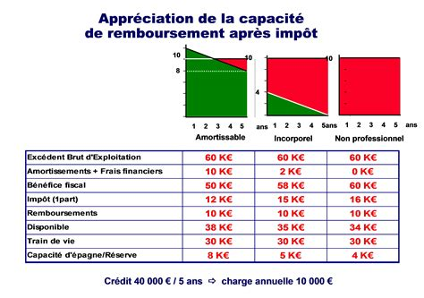 Credit Impot Formation Dirigeant Conditions d 233 co credit impot travaux energie 18 creteil credit