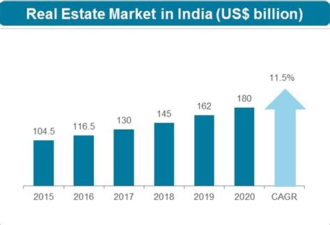 Mba In Real Estate In India by Market Intelligence Study 360 Degree Cameras