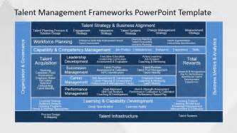 Learning And Assessment Strategy Template by Employee Competency Powerpoint Slide Slidemodel