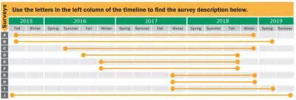Construction Scheduler Description by Big South To Ellendale Transmission Line Construction