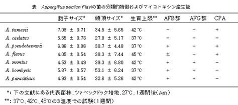 aspergillus section flavi 茶色系のコロニーを形成する2種のアフラトキシン産生菌の分離同定 農研機構