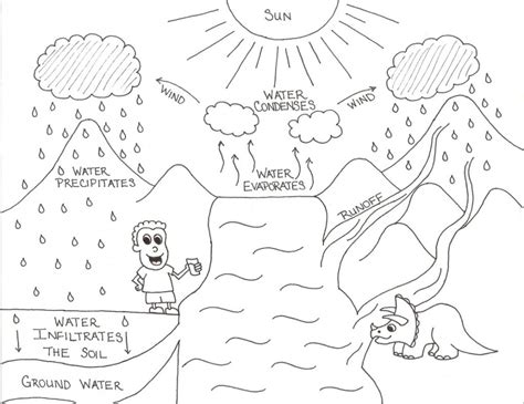 Water Cycle Coloring Pages Coloring Home Water Cycle Coloring Page