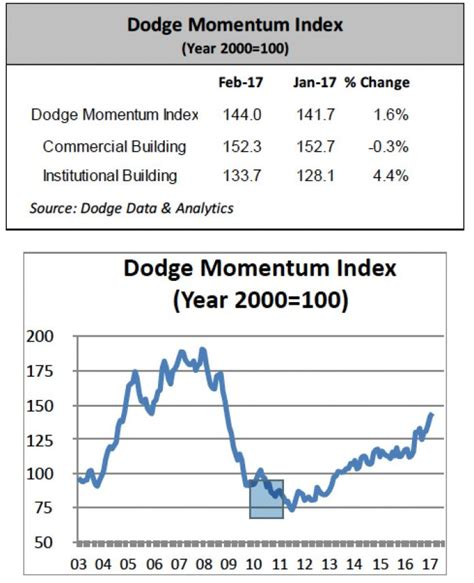 dodge momentum index leading indicator dodge momentum index increases in