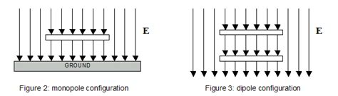 capacitor grounded plate dimensioning a minimal electrical field receiver for ulf bands