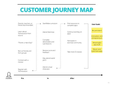 design thinking journey map 3 ways to add design thinking to inceptions