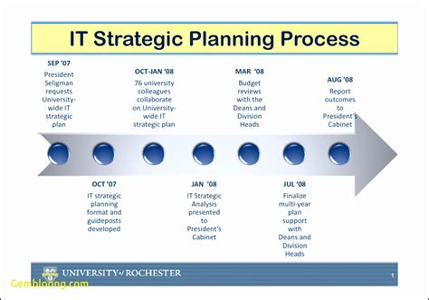 microsoft strategic plan sales support analyst sle