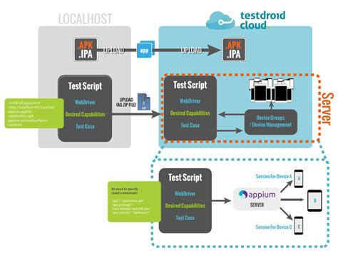 parallel test parallel test runs with appium android and ios
