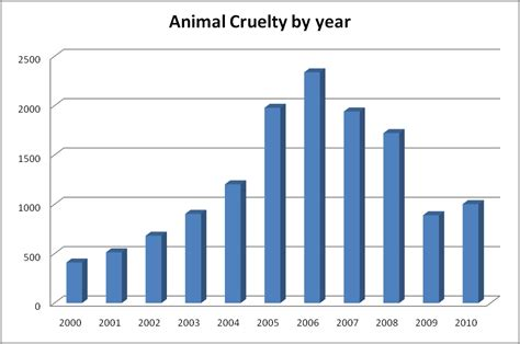 animal abuse graphs and charts 2014 4 best images of animal testing graphs and charts graphs