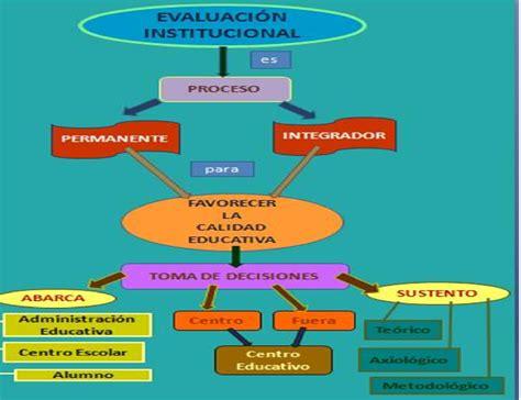 motivaci 211 n e innovaci 211 n docente evaluacion institucional evaluaci 211 n educativa curso de