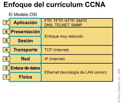 Modelo Curriculum Tcp El Modelo Osi Marzo 2016