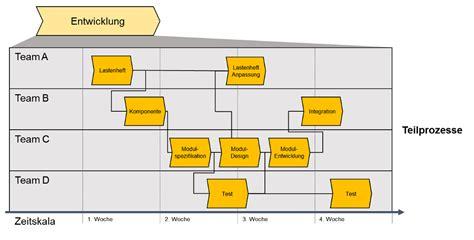 Vorlage Word Flussdiagramm Vorlage F 252 R Die Prozessanalyse Und Prozessplanung Prozessmanagement Business Wissen De