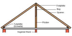 pfettendach mit liegendem stuhl dachstuhl konstruktionsformen und tragweise