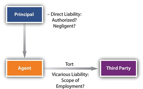 section 18 liability liability of principal and agent termination of agency