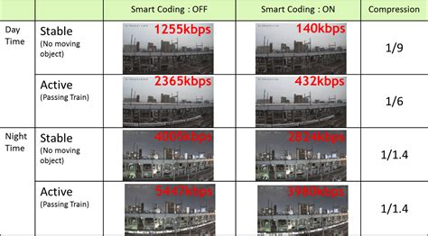 coding best solutions panasonic smart coding technology the smart cctv