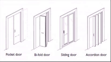 What Are The Different Styles Of Homes by Door Types Floor Plan Youtube