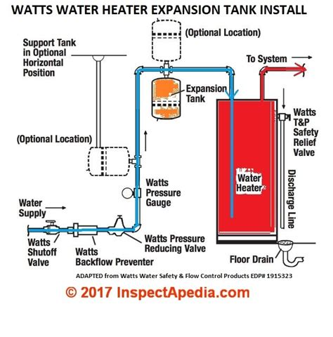 water heater safety valve installation thermal expansion tanks thermal expanson control valves