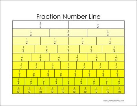 printable number lines with fractions fractions on a number line on pinterest discover the