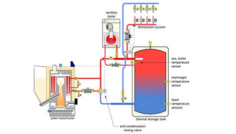 Modern Plumbing Systems by Creating An Ideal Balance Of System With Modern Biomass Boilers 2015 01 23 Plumbing And