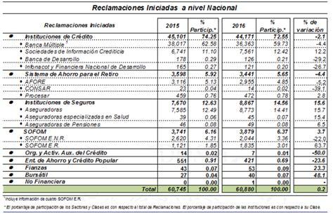 bancos mexico 191 cu 225 les los peores bancos de m 233 xico en el primer