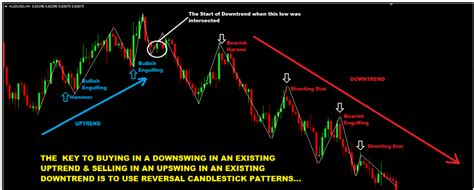 swing trading signals swing trading for dummies crash course forex trading
